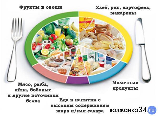 Рацион питания в 3-ем триместре беременности